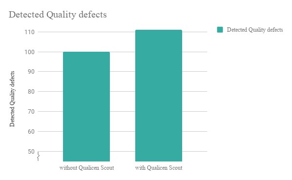 Detect more Quality Defects in your Requirements