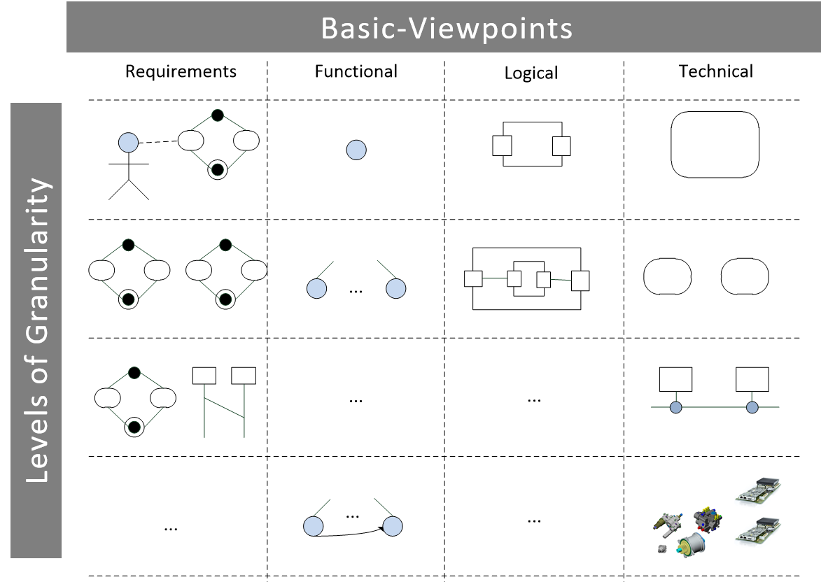 Getting Started With the SPES System Modeling Framework