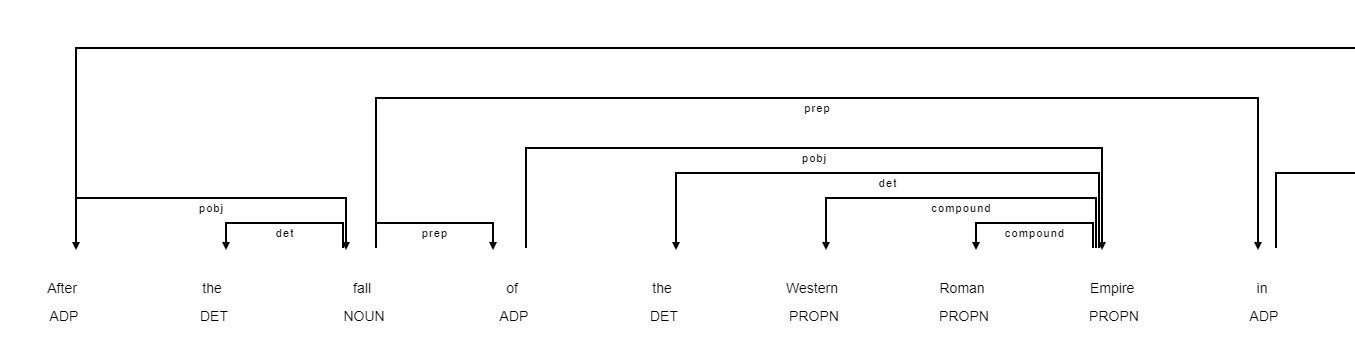 Natural Language Processing: Timeline Extraction with Regexes and spaCy