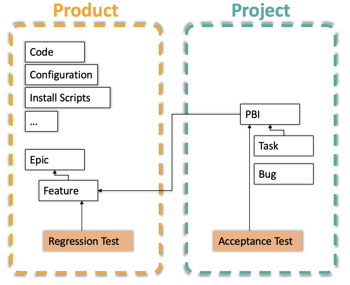 Agile yet Safe! – System Testing in Agile Projects (in JIRA or Azure DevOps)